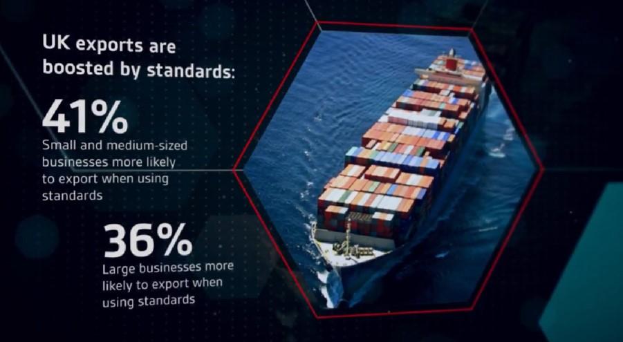The economic impact of standards