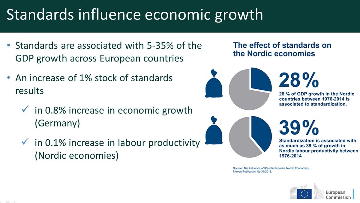 Standards influence economic growth (2018)